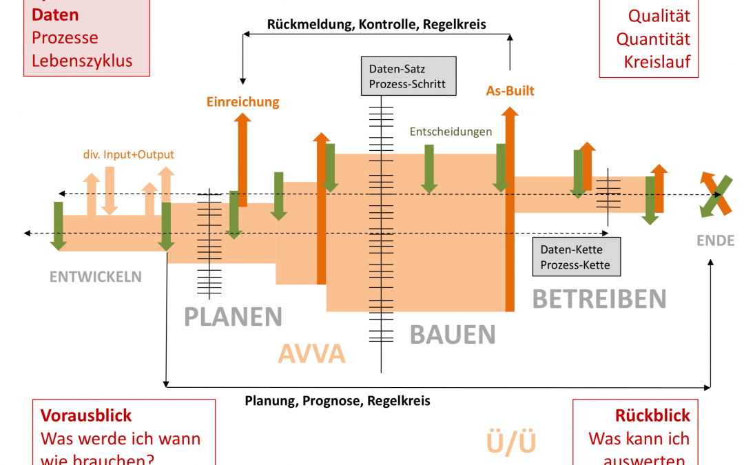 Sind Daten der bessere Weg für Bauprojekte?